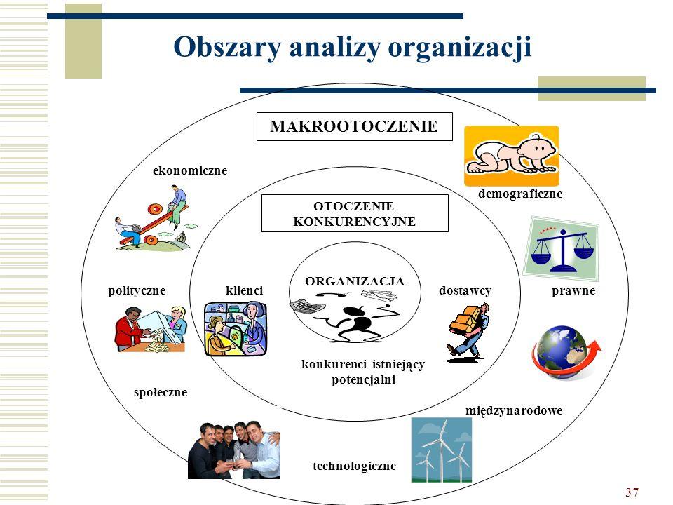 37 Obszary analizy organizacji ORGANIZACJA MAKROOTOCZENIE OTOCZENIE KONKURENCYJNE ekonomiczne polityczne społeczne technologiczne międzynarodowe prawn