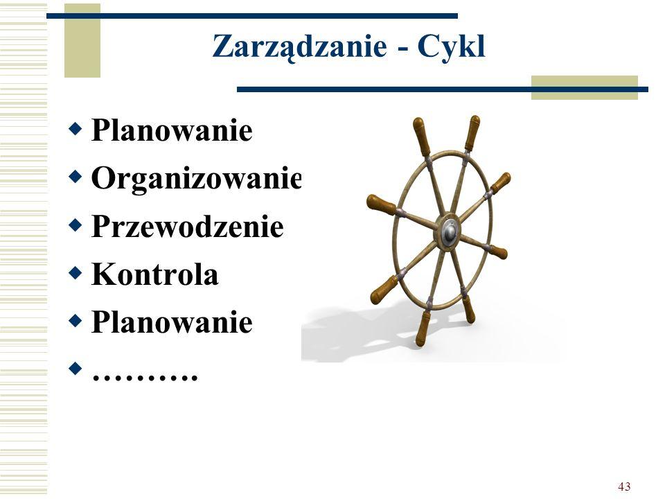 43 Zarządzanie - Cykl Planowanie Organizowanie Przewodzenie Kontrola Planowanie ……….