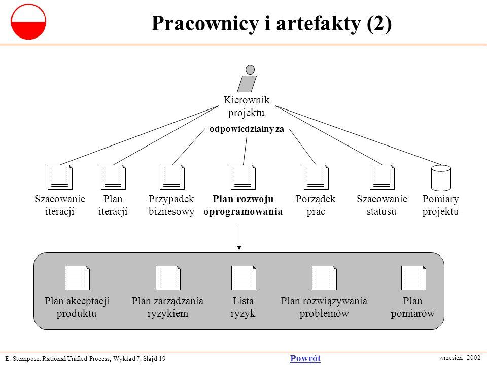 E. Stemposz. Rational Unified Process, Wykład 7, Slajd 19 wrzesień 2002 Powrót Pracownicy i artefakty (2) Szacowanie iteracji Plan iteracji Przypadek