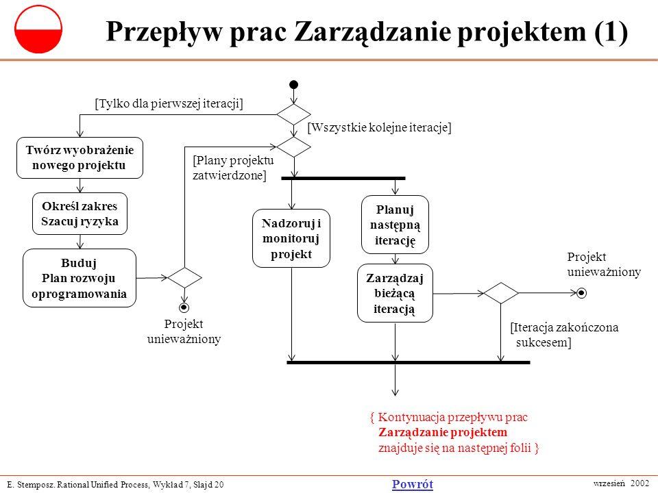 E. Stemposz. Rational Unified Process, Wykład 7, Slajd 20 wrzesień 2002 Powrót Przepływ prac Zarządzanie projektem (1) [Wszystkie kolejne iteracje] Tw