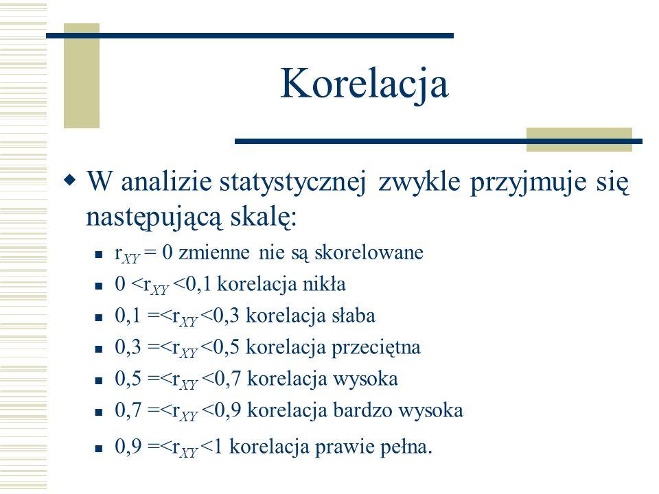 Korelacja W analizie statystycznej zwykle przyjmuje się następującą skalę: r XY = 0 zmienne nie są skorelowane 0 <r XY <0,1 korelacja nikła 0,1 =<r XY