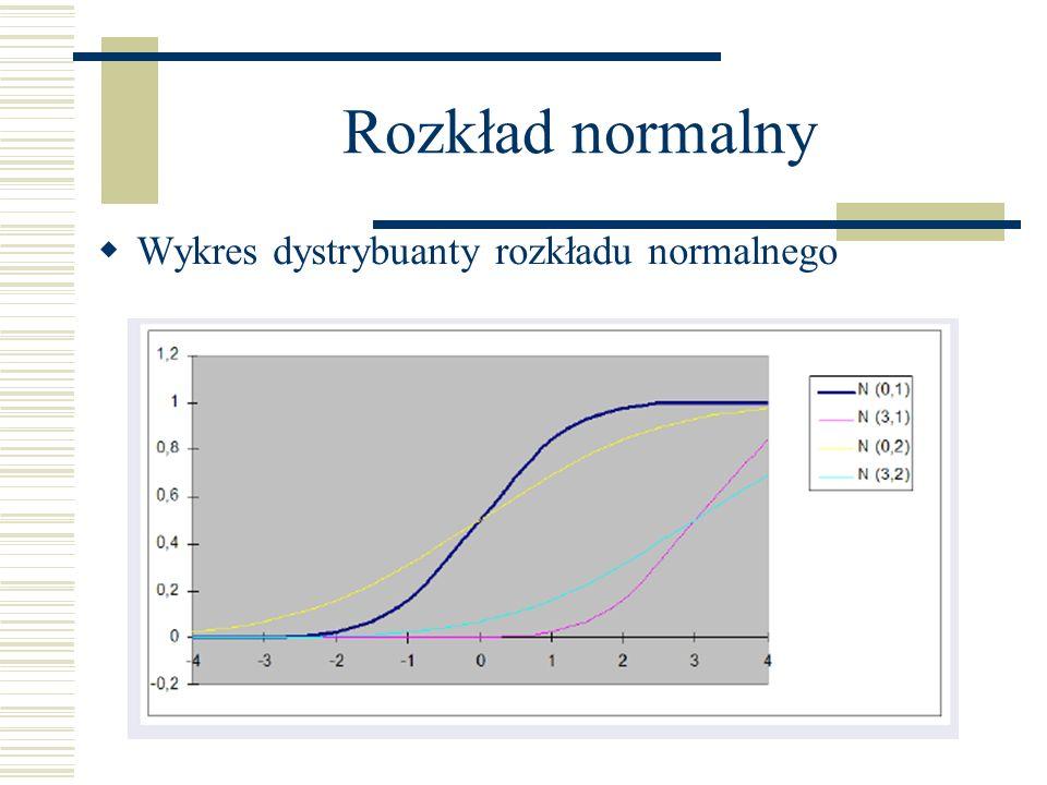 Rozkład normalny Wykres dystrybuanty rozkładu normalnego