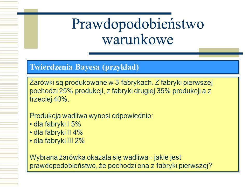 Prawdopodobieństwo warunkowe Twierdzenia Bayesa (przykład) Żarówki są produkowane w 3 fabrykach. Z fabryki pierwszej pochodzi 25% produkcji, z fabryki