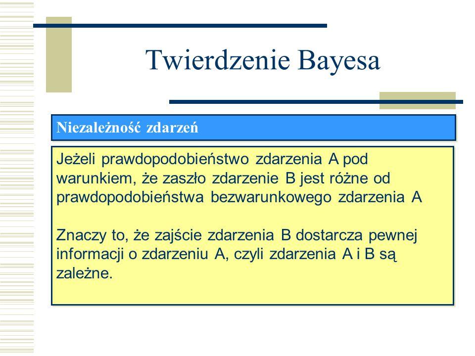 Twierdzenie Bayesa Niezależność zdarzeń Jeżeli prawdopodobieństwo zdarzenia A pod warunkiem, że zaszło zdarzenie B jest różne od prawdopodobieństwa be