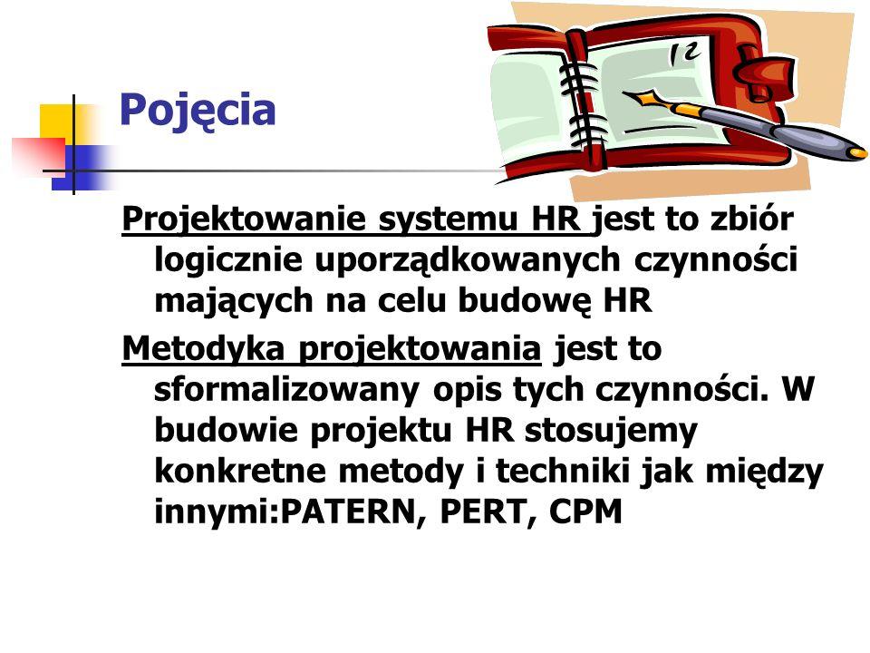Pojęcia Projektowanie systemu HR jest to zbiór logicznie uporządkowanych czynności mających na celu budowę HR Metodyka projektowania jest to sformaliz