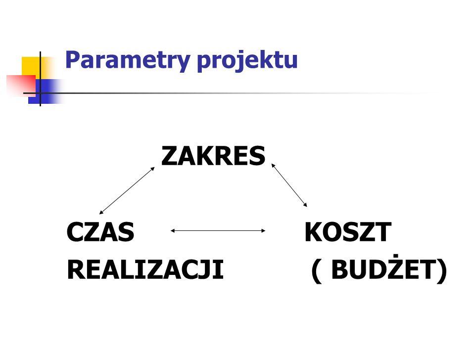 Parametry projektu ZAKRES CZASKOSZT REALIZACJI ( BUDŻET)