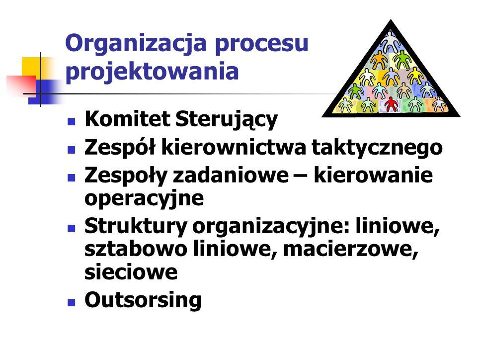 Organizacja procesu projektowania Komitet Sterujący Zespół kierownictwa taktycznego Zespoły zadaniowe – kierowanie operacyjne Struktury organizacyjne:
