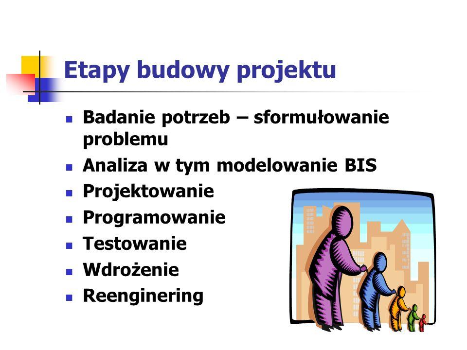 Etapy budowy projektu Badanie potrzeb – sformułowanie problemu Analiza w tym modelowanie BIS Projektowanie Programowanie Testowanie Wdrożenie Reengine
