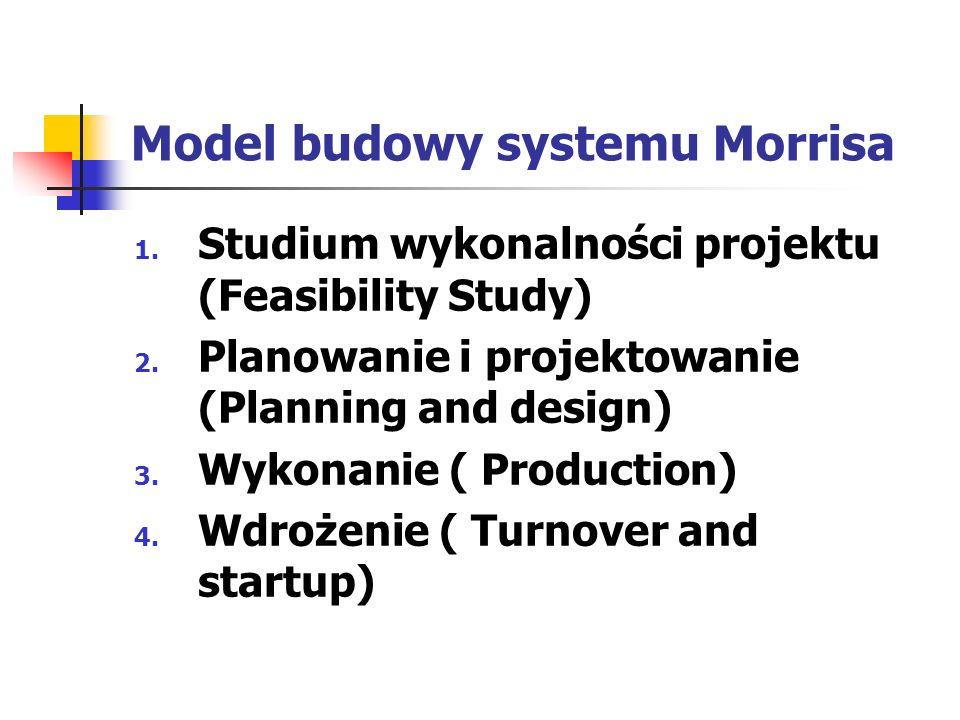 Model budowy systemu Morrisa 1. Studium wykonalności projektu (Feasibility Study) 2. Planowanie i projektowanie (Planning and design) 3. Wykonanie ( P