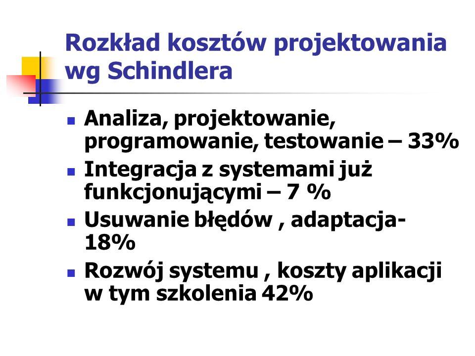 Rozkład kosztów projektowania wg Schindlera Analiza, projektowanie, programowanie, testowanie – 33% Integracja z systemami już funkcjonującymi – 7 % U