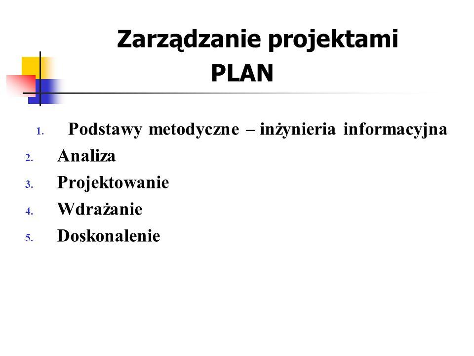 Zarządzanie projektami PLAN 1. Podstawy metodyczne – inżynieria informacyjna 2. Analiza 3. Projektowanie 4. Wdrażanie 5. Doskonalenie