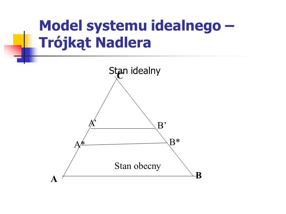 Model systemu idealnego – Trójkąt Nadlera Stan idealny Stan obecny A B C A* B* A B
