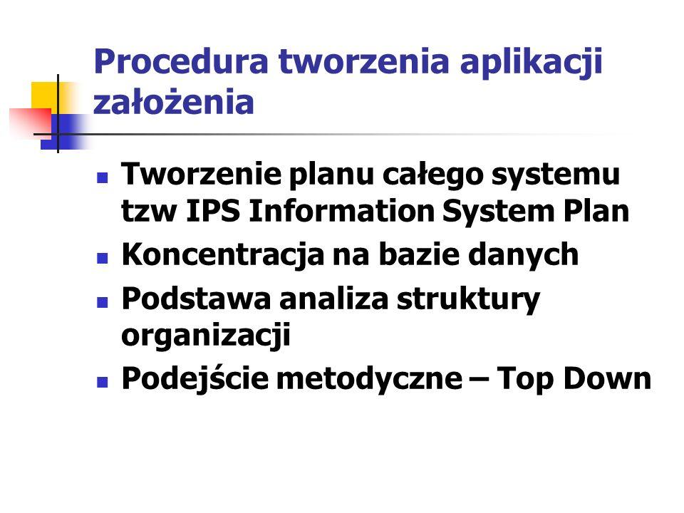 Procedura tworzenia aplikacji założenia Tworzenie planu całego systemu tzw IPS Information System Plan Koncentracja na bazie danych Podstawa analiza s