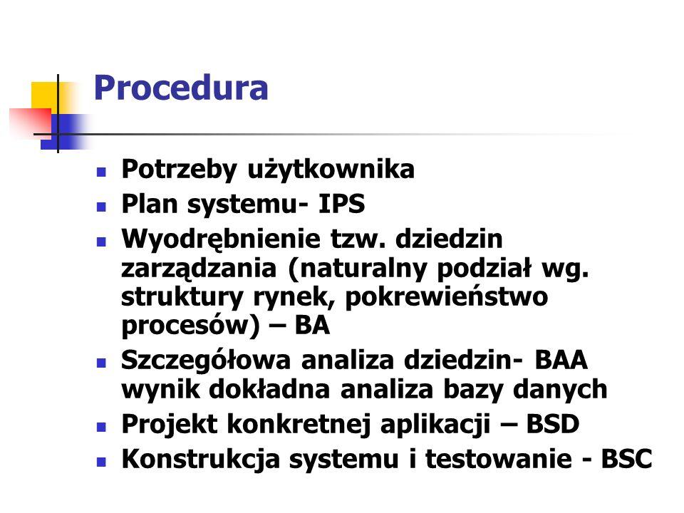 Procedura Potrzeby użytkownika Plan systemu- IPS Wyodrębnienie tzw. dziedzin zarządzania (naturalny podział wg. struktury rynek, pokrewieństwo procesó