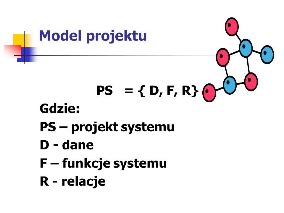 Model projektu PS = { D, F, R} Gdzie: PS – projekt systemu D - dane F – funkcje systemu R - relacje