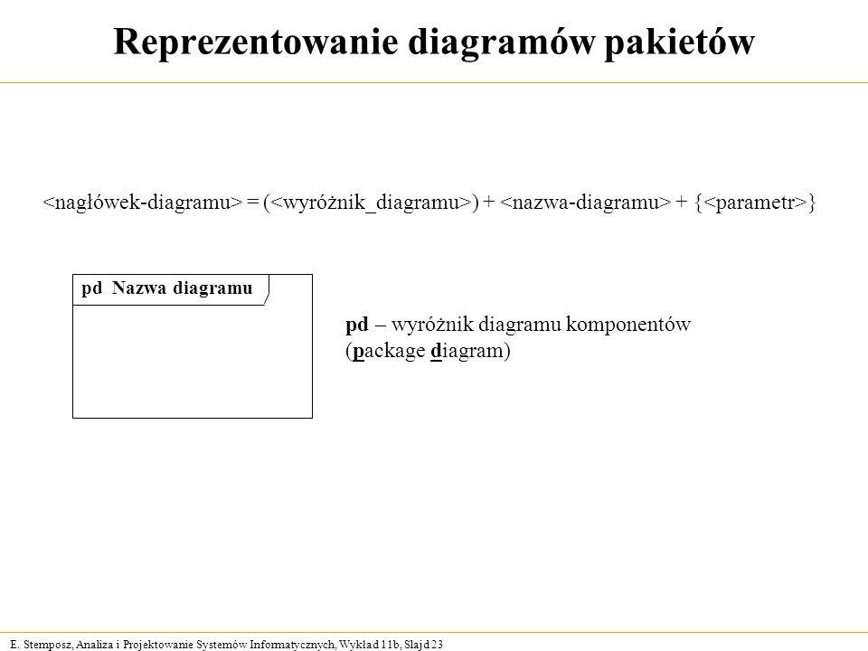 E. Stemposz, Analiza i Projektowanie Systemów Informatycznych, Wykład 11b, Slajd 23 Reprezentowanie diagramów pakietów pd – wyróżnik diagramu komponen
