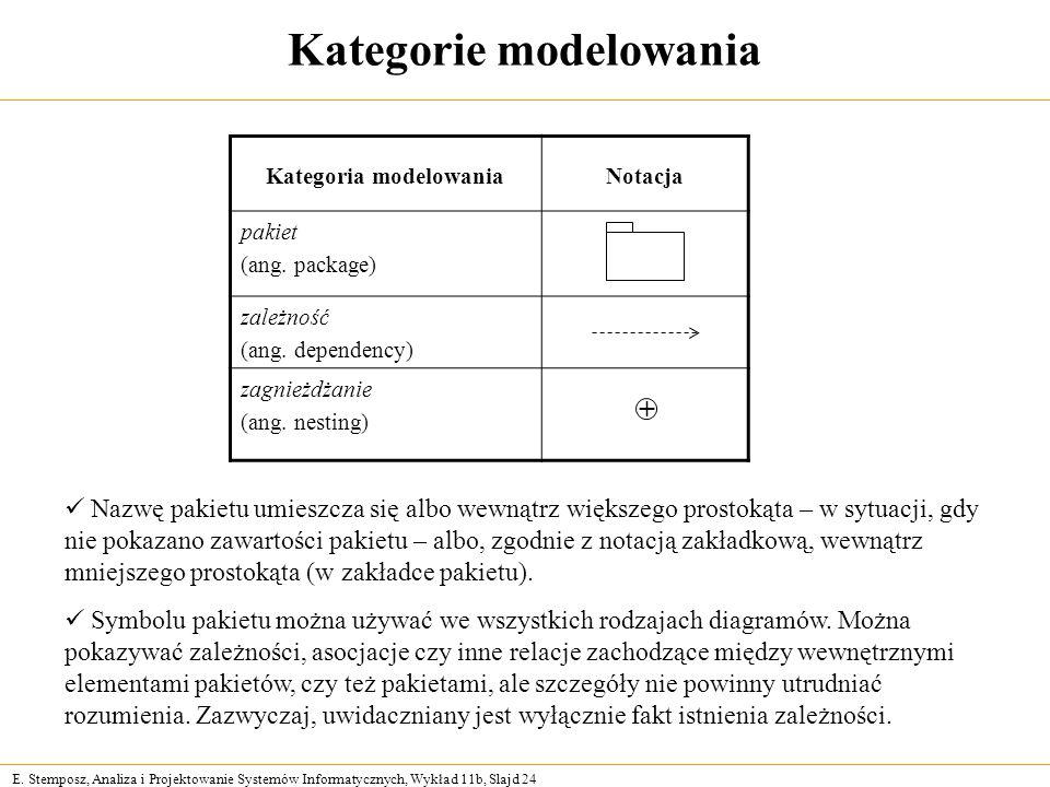 E. Stemposz, Analiza i Projektowanie Systemów Informatycznych, Wykład 11b, Slajd 24 Kategorie modelowania Kategoria modelowaniaNotacja pakiet (ang. pa