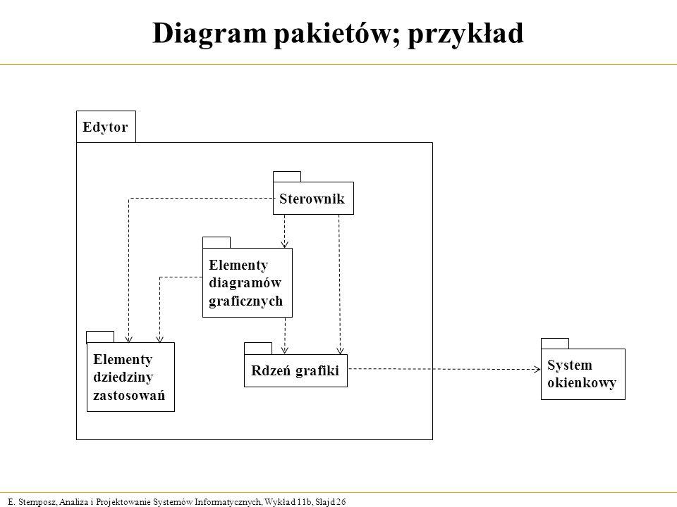 E. Stemposz, Analiza i Projektowanie Systemów Informatycznych, Wykład 11b, Slajd 26 Diagram pakietów; przykład Edytor Elementy diagramów graficznych E