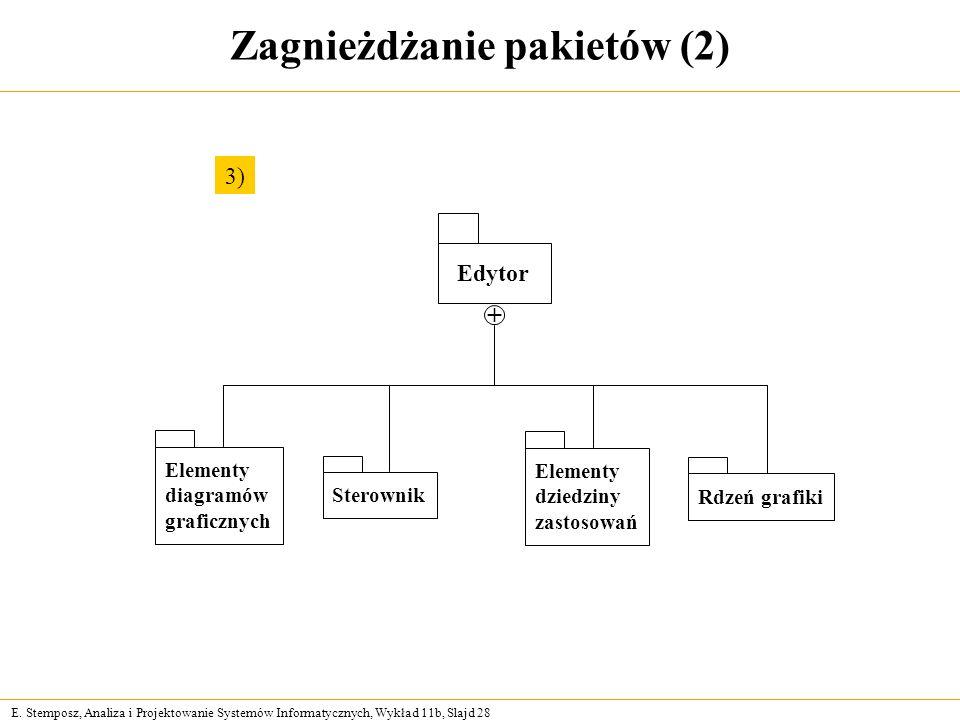 E. Stemposz, Analiza i Projektowanie Systemów Informatycznych, Wykład 11b, Slajd 28 Zagnieżdżanie pakietów (2) 3) Edytor Elementy diagramów graficznyc