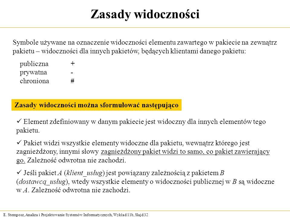 E. Stemposz, Analiza i Projektowanie Systemów Informatycznych, Wykład 11b, Slajd 32 Zasady widoczności Symbole używane na oznaczenie widoczności eleme