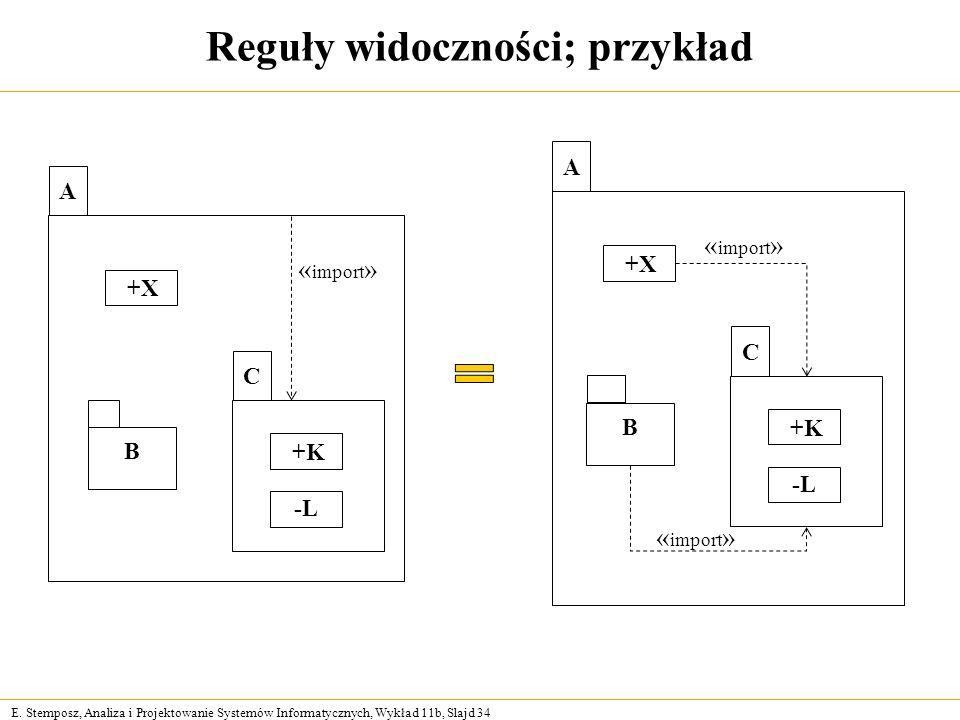E. Stemposz, Analiza i Projektowanie Systemów Informatycznych, Wykład 11b, Slajd 34 Reguły widoczności; przykład A +X B C +K -L « import » A +X B C +K