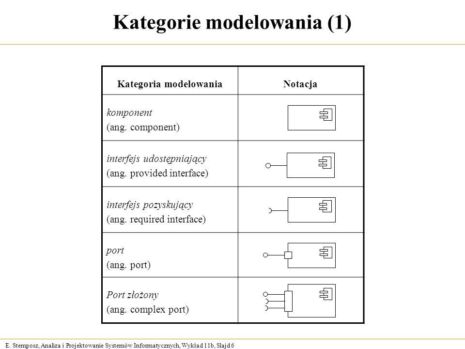 E. Stemposz, Analiza i Projektowanie Systemów Informatycznych, Wykład 11b, Slajd 6 Kategorie modelowania (1) Kategoria modelowaniaNotacja komponent (a