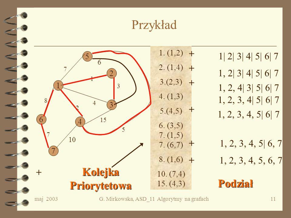 maj 2003G. Mirkowska, ASD_11 Algorytmy na grafach10 Algorytm Kruskala Utworzyć kolejkę priorytetową PQ z wszystkimi krawędziami grafu, uporządkowanymi
