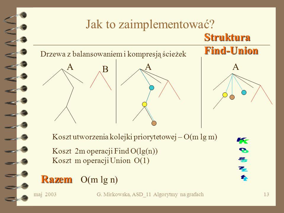 maj 2003G. Mirkowska, ASD_11 Algorytmy na grafach12 Algorytm Zakładam, że 1. pq jest kolejką priorytetową wszystkich krawędzi danego grafu G =, 2. P j