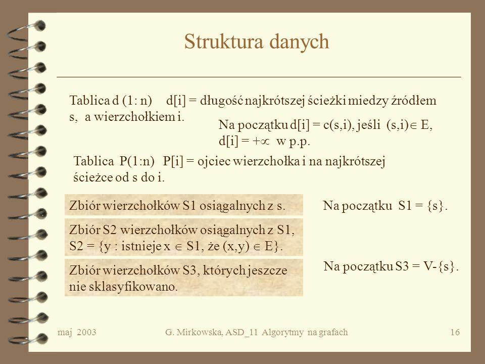 maj 2003G. Mirkowska, ASD_11 Algorytmy na grafach15 Metoda Dijkstry W kolejnych etapach algorytmu zbiór wierzchołków osiągalnych ze źródła jest powięk