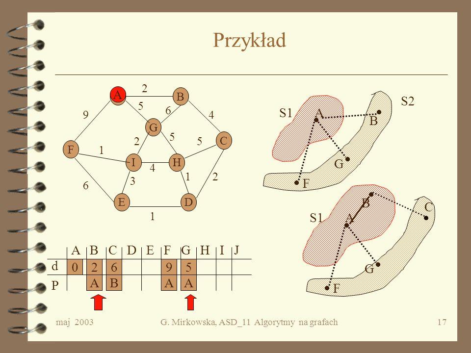 maj 2003G. Mirkowska, ASD_11 Algorytmy na grafach16 Struktura danych Tablica d (1: n) d[i] = długość najkrótszej ścieżki miedzy źródłem s, a wierzchoł