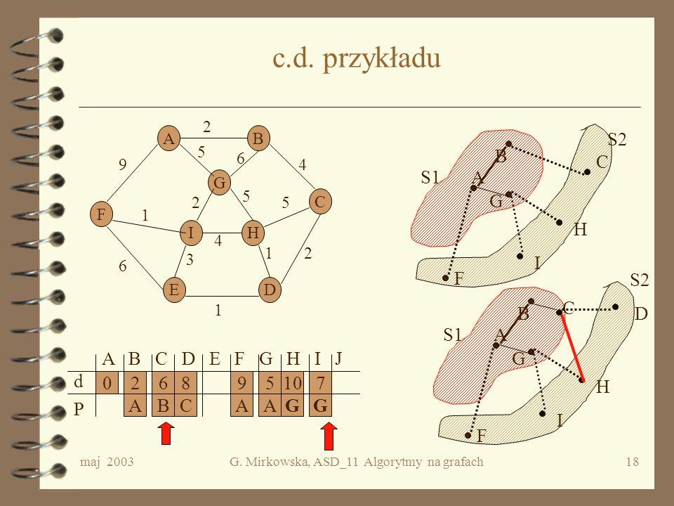 maj 2003G. Mirkowska, ASD_11 Algorytmy na grafach17 Przykład AB C DE F G HI 2 5 4 2 4 2 1 1 5 6 5 9 6 1 3 A B C D E F G H I J d P A S1A S2 F G B 0295
