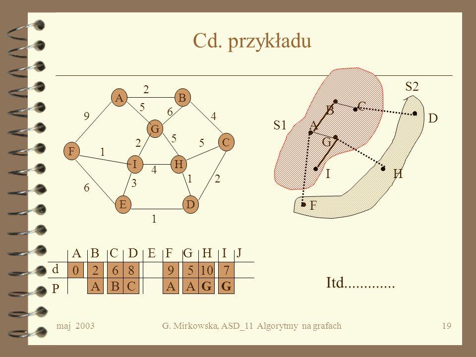 maj 2003G. Mirkowska, ASD_11 Algorytmy na grafach18 c.d. przykładu AB C DE F G HI 2 5 4 2 4 2 1 1 5 6 5 9 6 1 3 S1A F G B S2 C A B C D E F G H I J d P