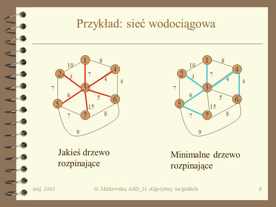 maj 2003G. Mirkowska, ASD_11 Algorytmy na grafach7 Minimalne drzewo rozpinające Niech będzie dany graf G = spójny niezorientowany, skończony i niech c