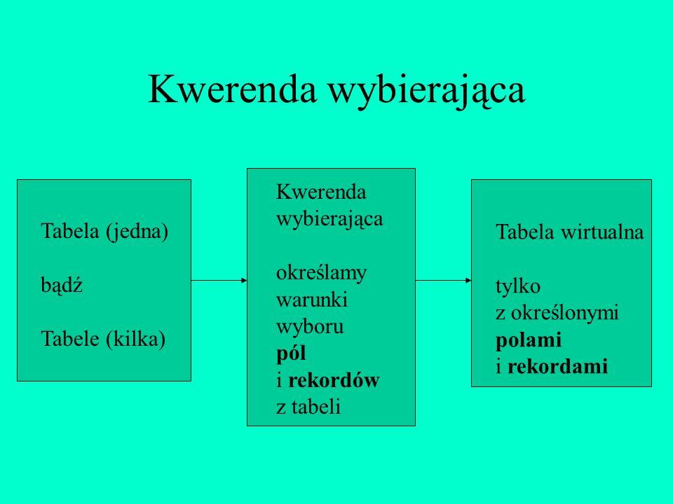 Kwerenda wybierająca Tabela (jedna) bądź Tabele (kilka) Kwerenda wybierająca określamy warunki wyboru pól i rekordów z tabeli Tabela wirtualna tylko z