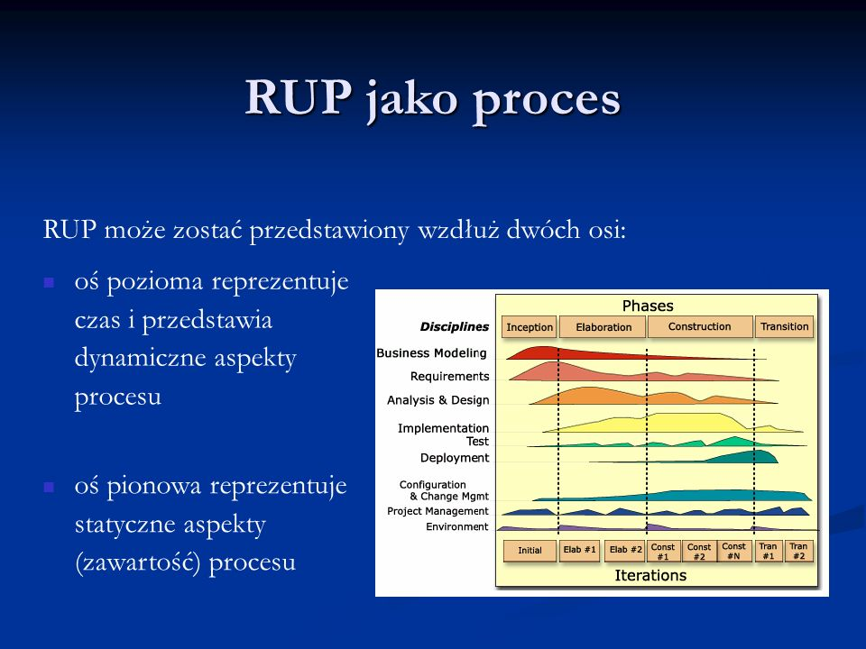 oś pionowa reprezentuje statyczne aspekty (zawartość) procesu RUP może zostać przedstawiony wzdłuż dwóch osi: oś pozioma reprezentuje czas i przedstaw