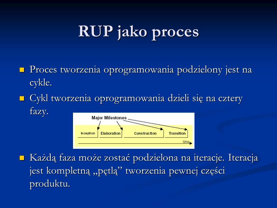 Proces tworzenia oprogramowania podzielony jest na cykle.