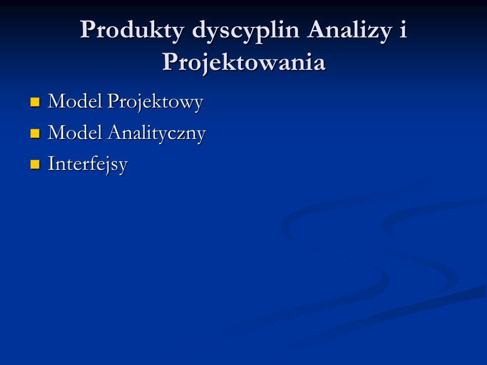 Produkty dyscyplin Analizy i Projektowania Model Projektowy Model Projektowy Model Analityczny Model Analityczny Interfejsy Interfejsy