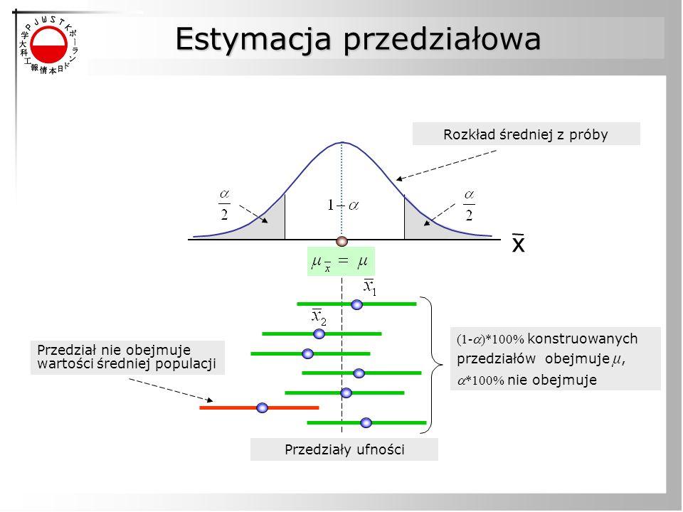 Estymacja przedziałowa Przedziały ufności Przedział nie obejmuje wartości średniej populacji (1- )*100% konstruowanych przedziałów obejmuje μ, *100% n