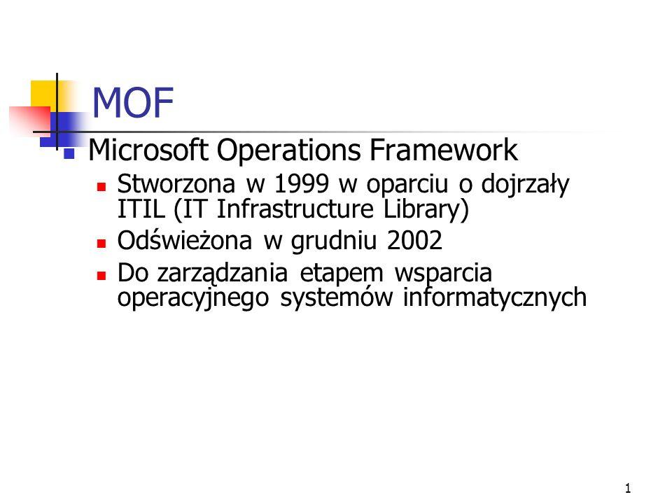 12 Model Zespołu w MOF Opisuje Jak stworzyć zespół obsługi IT Zadania i wymagane zdolności dla ról Jakościowe cele skutecznych zespołów Wskazówki dla rozporoszonych środowisk Komunikacja OperationsPartner Security Release Infrastruc- ture Support