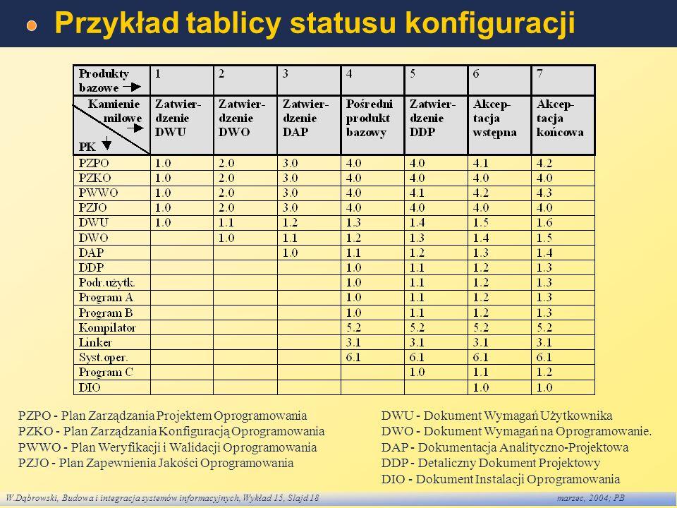 W.Dąbrowski, Budowa i integracja systemów informacyjnych, Wykład 15, Slajd 18marzec, 2004; PB Przykład tablicy statusu konfiguracji PZPO - Plan Zarząd