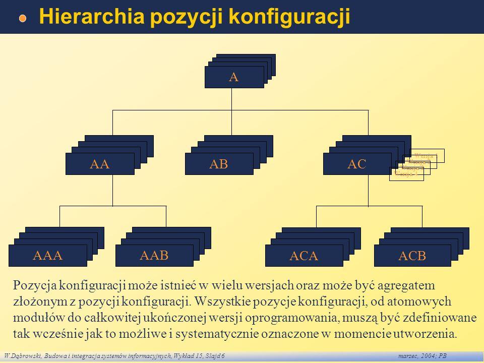 W.Dąbrowski, Budowa i integracja systemów informacyjnych, Wykład 15, Slajd 6marzec, 2004; PB Hierarchia pozycji konfiguracji A A A A AA AC Wersja 1 We