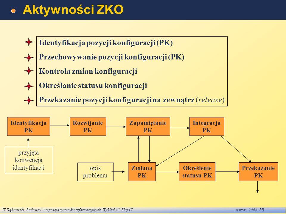 W.Dąbrowski, Budowa i integracja systemów informacyjnych, Wykład 15, Slajd 7marzec, 2004; PB Aktywności ZKO Identyfikacja pozycji konfiguracji (PK) Pr