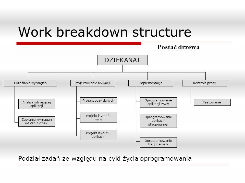 Harmonogram przedsięwzięcia Ustalenie planu czasowego dla poszczególnych faz i zadań.