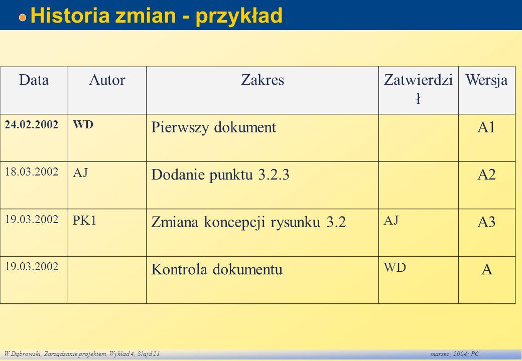 W.Dąbrowski, Zarządzanie projektem, Wykład 4, Slajd 21marzec, 2004; PC Historia zmian - przykład DataAutorZakresZatwierdzi ł Wersja 24.02.2002WD Pierw