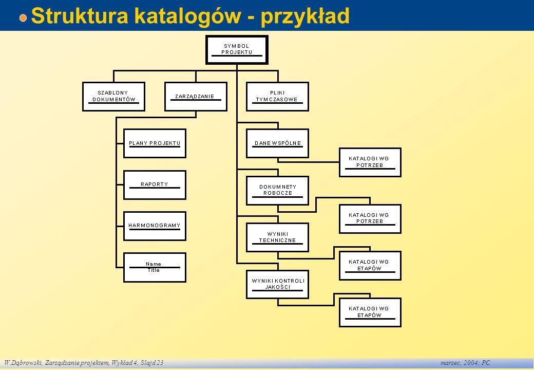 W.Dąbrowski, Zarządzanie projektem, Wykład 4, Slajd 23marzec, 2004; PC Struktura katalogów - przykład
