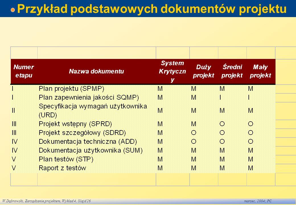 W.Dąbrowski, Zarządzanie projektem, Wykład 4, Slajd 26marzec, 2004; PC Przykład podstawowych dokumentów projektu