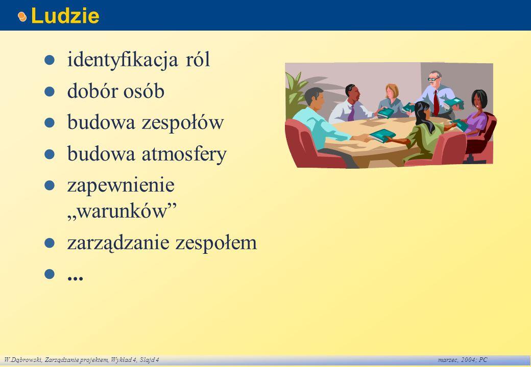 W.Dąbrowski, Zarządzanie projektem, Wykład 4, Slajd 4marzec, 2004; PC Ludzie identyfikacja ról dobór osób budowa zespołów budowa atmosfery zapewnienie