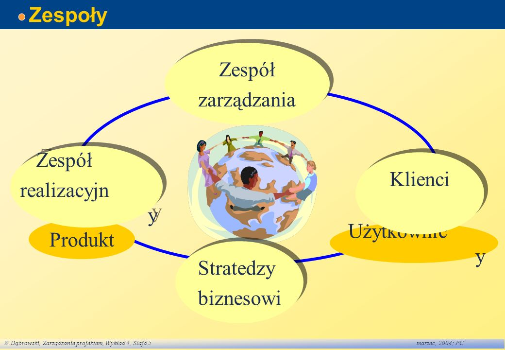 W.Dąbrowski, Zarządzanie projektem, Wykład 4, Slajd 6marzec, 2004; PC Zespół zarządzania projektem Przykładowe obszary: logistyka zapewnienie jakości wytwarzanie oprogramowania projektowanie oprogramowania analiza biznesu szkolenia