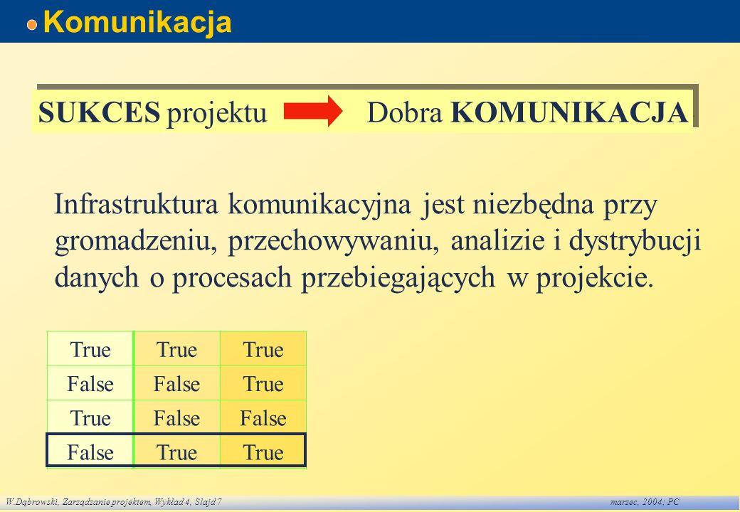 W.Dąbrowski, Zarządzanie projektem, Wykład 4, Slajd 7marzec, 2004; PC Komunikacja Infrastruktura komunikacyjna jest niezbędna przy gromadzeniu, przech