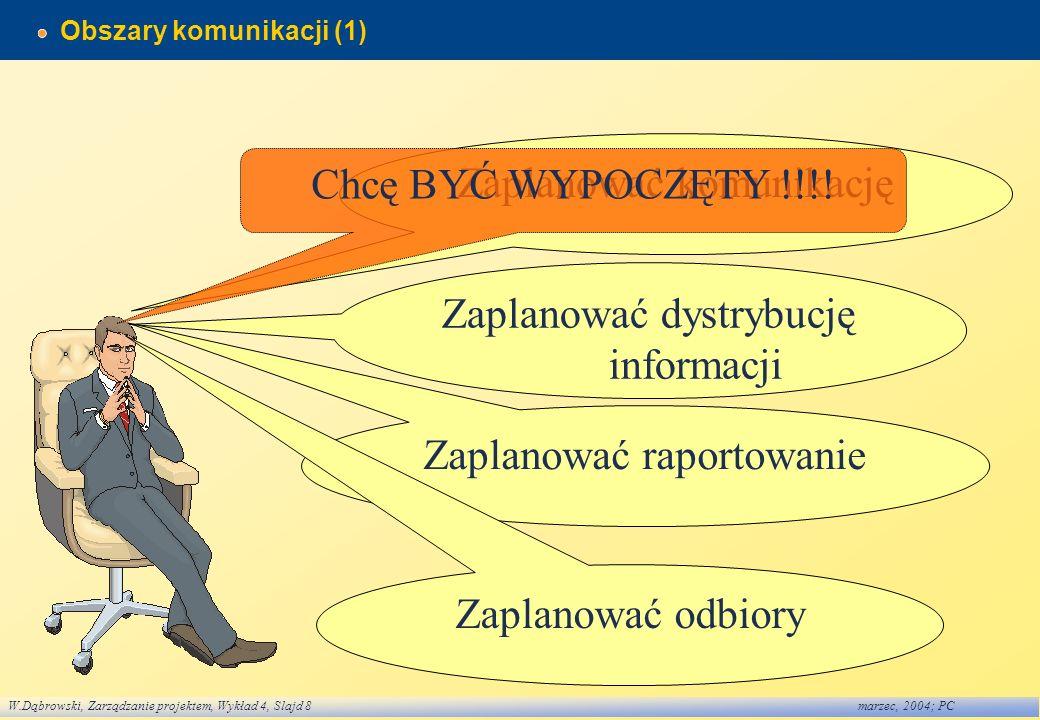 W.Dąbrowski, Zarządzanie projektem, Wykład 4, Slajd 9marzec, 2004; PC Obszary komunikacji (2) Zaplanować komunikację Określić: potrzeby informacyjne udziałowców protokół komunikacyjny